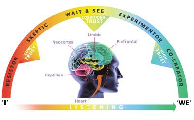 Conversational Intelligence Dashboard; Judith Glaser